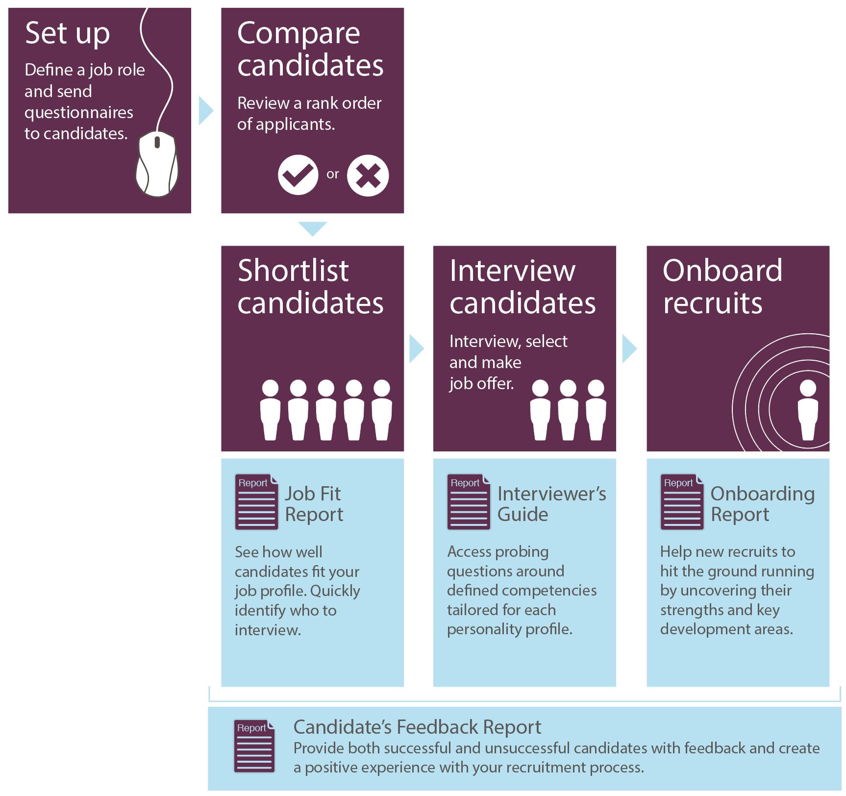 quick easy online job applications